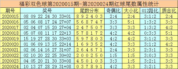 [公益彩票]唐龙双色球第20025期:蓝球看好1尾
