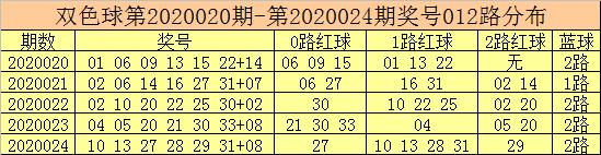 [公益彩票]彩客双色球第20025期:蓝球02 04 07 08
