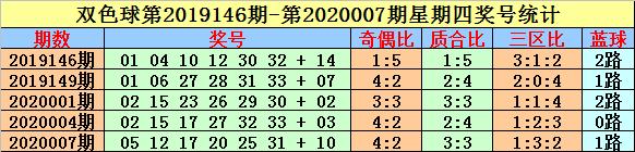 [公益彩票]英豪双色球第20025期:红球两码03 30