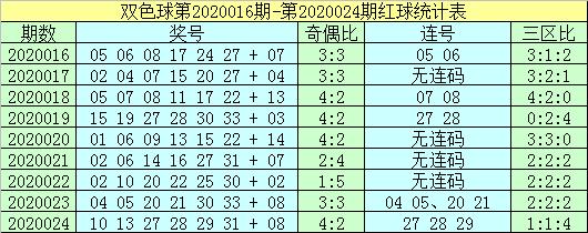 [公益彩票]杨村长双色球第20025期:蓝球重点看03 15