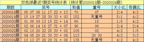 [公益彩票]小霸王双色球第20025期:红球胆03 10 11