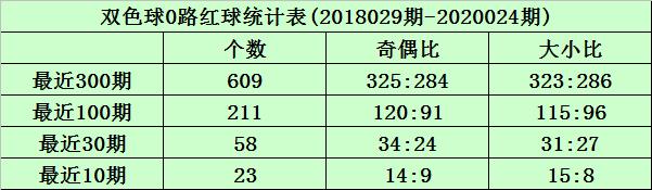 [公益彩票]沧海双色球第20025期:012路比2-1-3