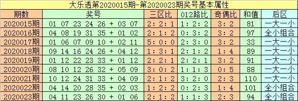 [公益彩票]闲人大乐透第20024期:前二区胆码20