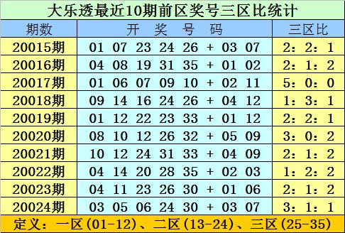 [公益彩票]双贵大乐透第20025期:前区第二区看20
