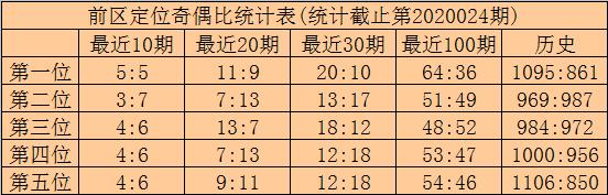 [公益彩票]林啸大乐透第20025期:后区两码02 06