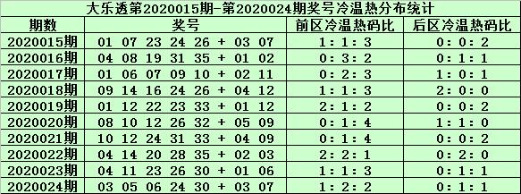[公益彩票]姜山大乐透第20025期:前区胆码20 24