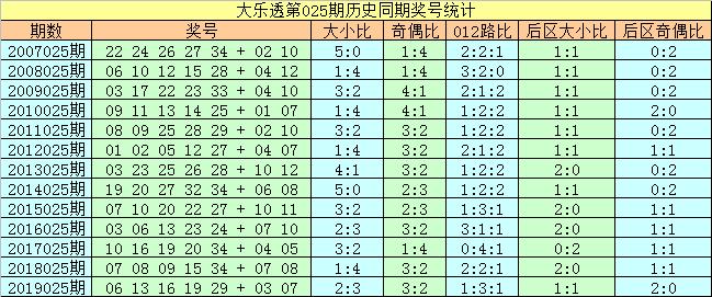 [公益彩票]刘科长大乐透第20025期:后区推荐02 09