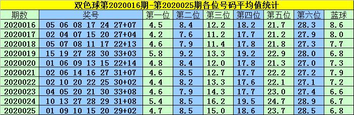 [公益彩票]韩菲双色球第20026期:龙头看好01 04