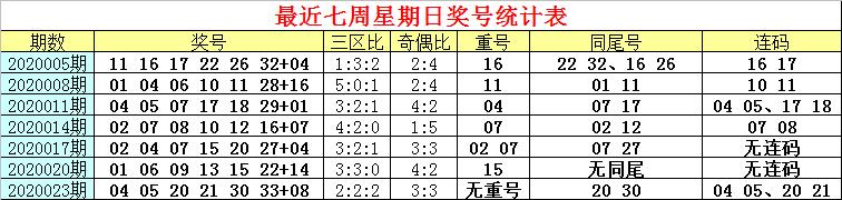 [公益彩票]白姐双色球第20026期:三区比看2-2-2