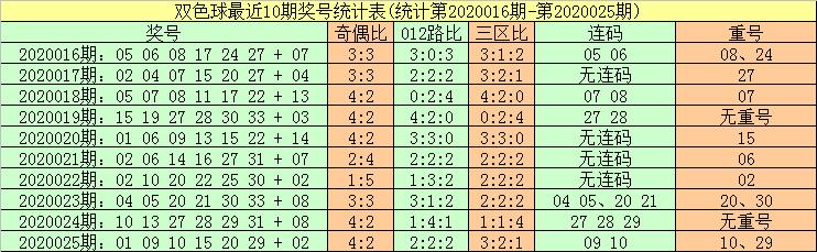 [公益彩票]暗皇双色球第20026期:重号关注10 29