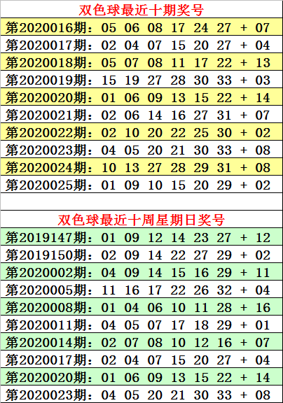 [公益彩票]何明双色球第20026期:双蓝关注05 16
