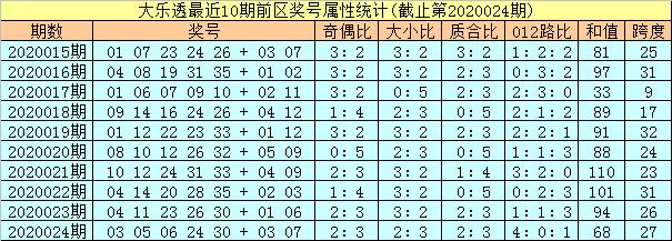 [公益彩票]孔阳大乐透第20025期:凤尾关注26 27