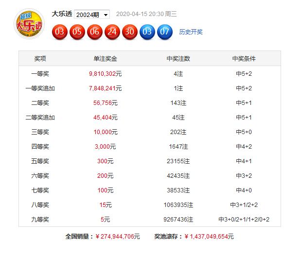 [公益彩票]芦阳清大乐透第20025期:和值看90-100