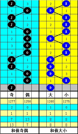 [公益彩票]韬韬双色球第20026期:关注合数和尾