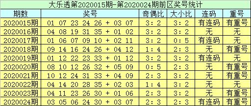 [公益彩票]李员外大乐透第20025期:本期重号看03