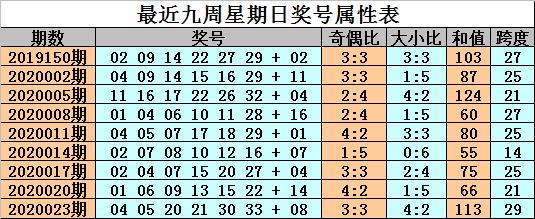 [公益彩票]金成双色球第20026期:红球双胆11 31