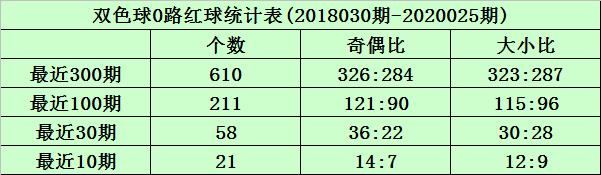 [公益彩票]沧海双色球第20026期:本期独揽推荐14