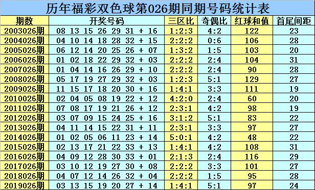 [公益彩票]乾兵双色球第20026期:龙头凤尾02 31