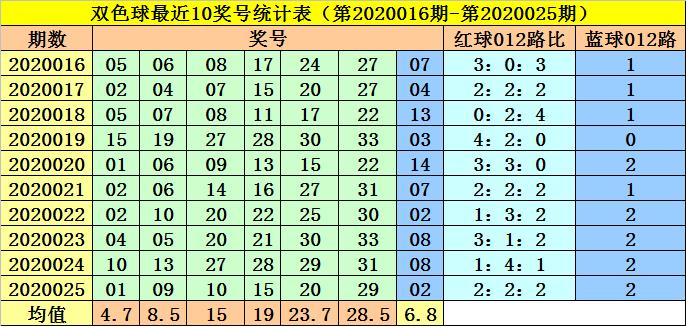 [公益彩票]李阳双色球第20026期:蓝球注意2路号