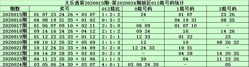 [公益彩票]天星大乐透第20025期:精选1路号码07