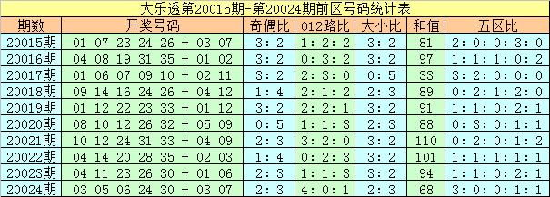 [公益彩票]夏姐大乐透第20025期:后区偶数走热