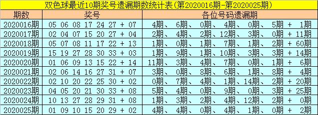 [公益彩票]聂阴阳双色球第20026期:红球胆02 19