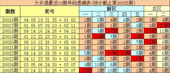 [公益彩票]豹王大乐透第20026期:后区独看1路码
