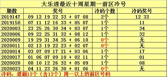 [公益彩票]何明大乐透第20026期:后区单挑02 07