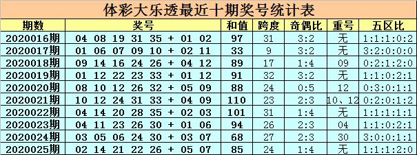 [公益彩票]卜算子大乐透第20026期:前区胆码07 32