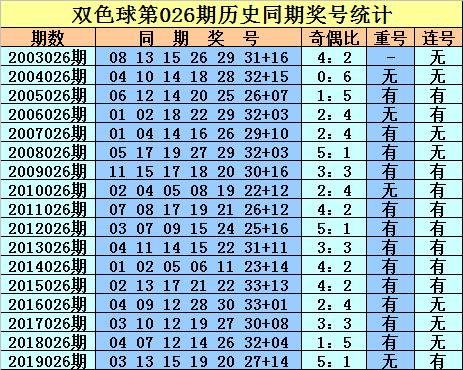 [公益彩票]庄德双色球第20026期:红球重号10 29