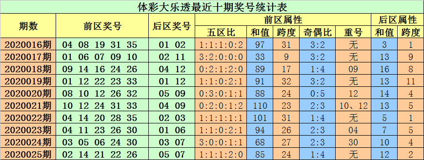 [公益彩票]小易大乐透第20026期:前区胆码05 08