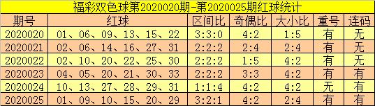 [公益彩票]郑飞双色球第20026期:红球凤尾31