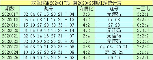 [公益彩票]杨村长双色球第20026期:蓝球重点看06 13