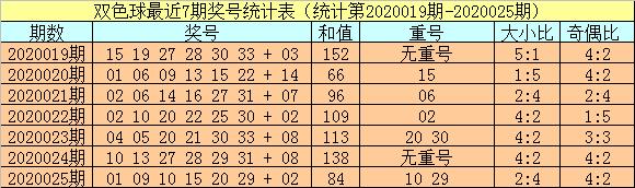 [公益彩票]小霸王双色球第20026期:红球胆19 22 30