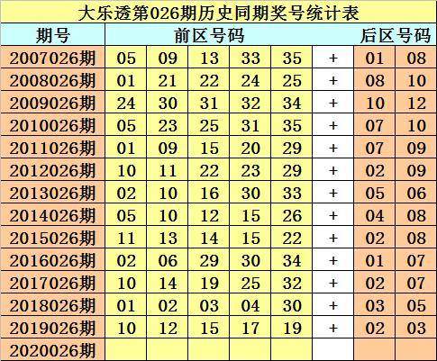 [公益彩票]财叔大乐透第20026期:后区杀04 07 11 12