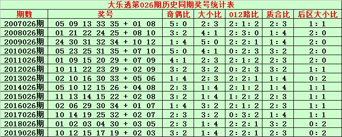 [公益彩票]金成大乐透第20026期:质合比2-3
