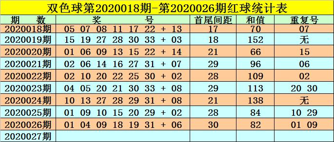 [公益彩票]高月双色球第20027期:首尾间距看31