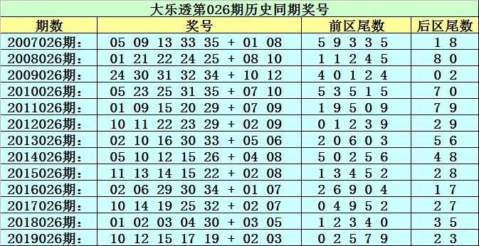 [公益彩票]李太阳大乐透第20026期:必杀尾数0
