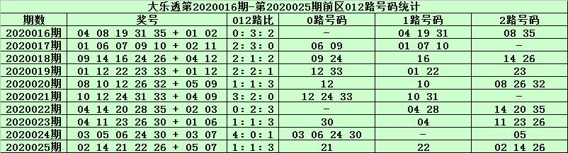 [公益彩票]天星大乐透第20026期:前区2路走冷