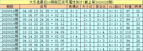 [公益彩票]孔阳大乐透第20026期:前区杀8码