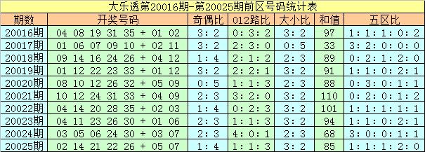 [公益彩票]夏姐大乐透第20026期:后区奇数走热
