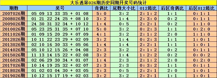 [公益彩票]刘贵大乐透第20026期:参考小尾号码