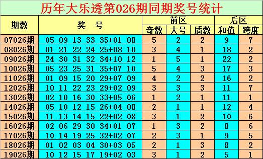 [公益彩票]陈亮大乐透第20026期:前区杀8码