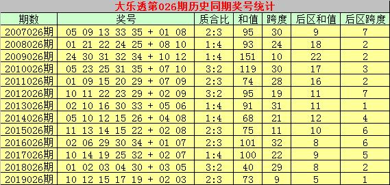 [公益彩票]乾兵大乐透第20026期:后区和值看好8