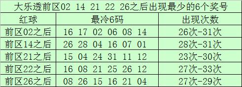 [公益彩票]南宫胜大乐透第20026期:前区胆09 17