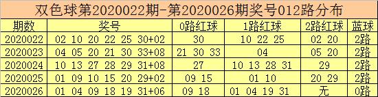 [公益彩票]彩客双色球第20027期:2路红球活跃