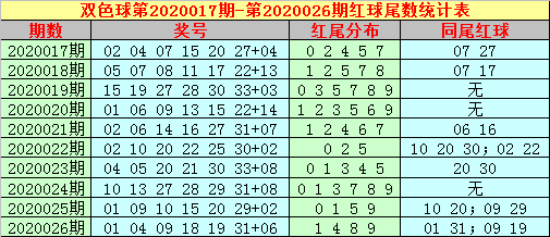 [公益彩票]大玩家双色球第20027期:参考蓝球02