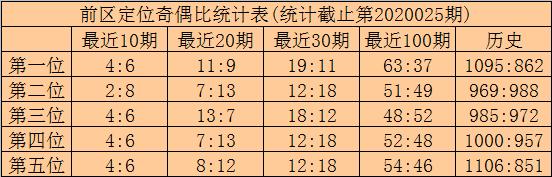 [公益彩票]林啸大乐透第20026期:前区胆03 04