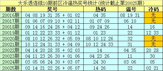 [公益彩票]南华天大乐透第20026期:后区看温热码