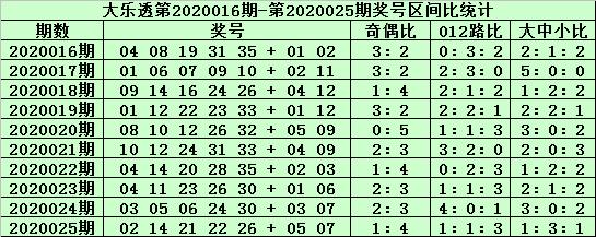 [公益彩票]郑飞大乐透第20026期:后区5码参考